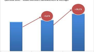 I półrocze 2019 w Meringer Sp. z o.o. to rekordowy wzrost ilości obsłużonych Klientów