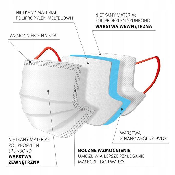 czterowarstwowa budowa maseczki Nano Fiber Mask B
